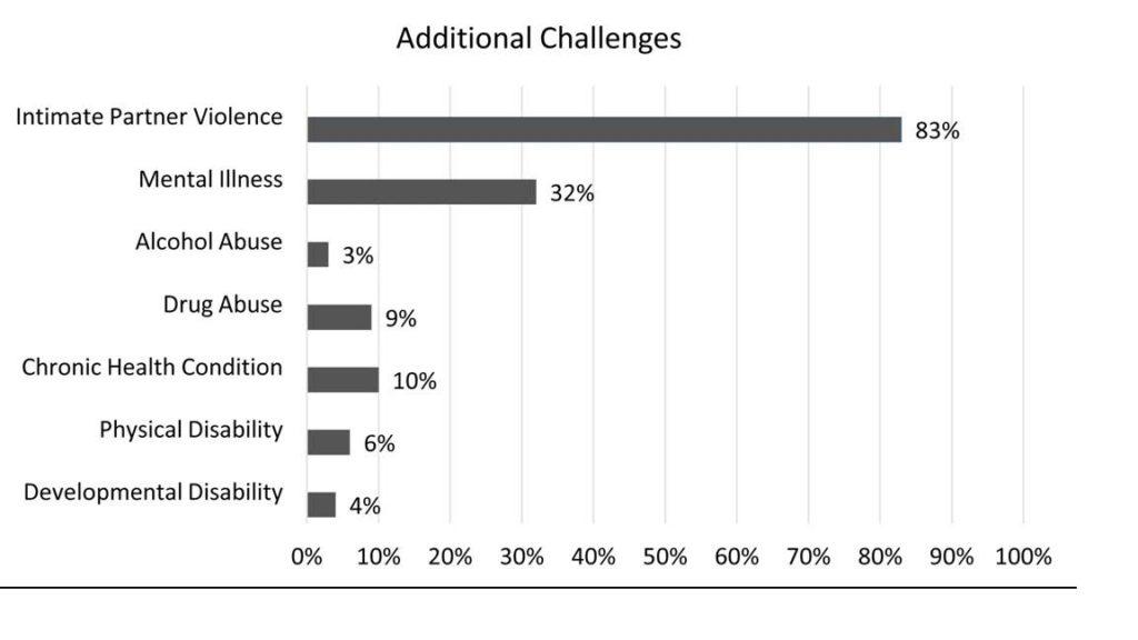 difficulties participants face